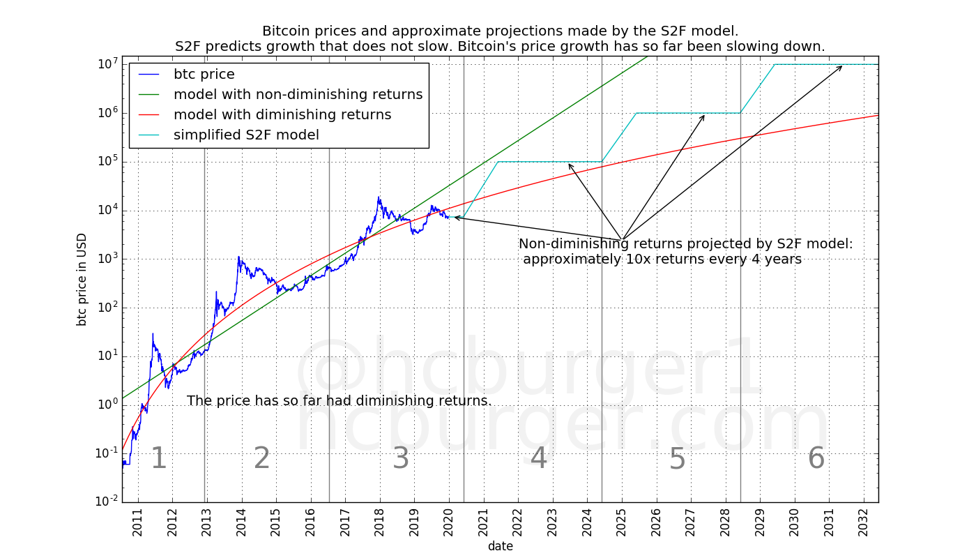 The stock-to-flow model predicts non-diminishing returns whereas bitcoin has so far had diminishing returns.