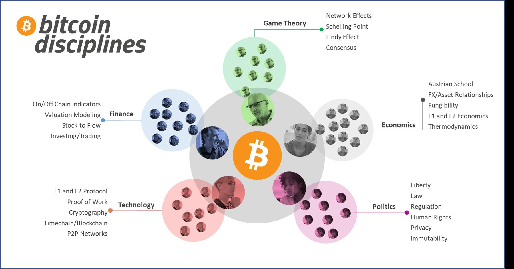 Bitcoin Disciplines
