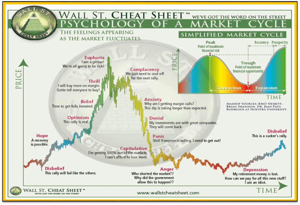 Invest in Bitcoin Market Cycle