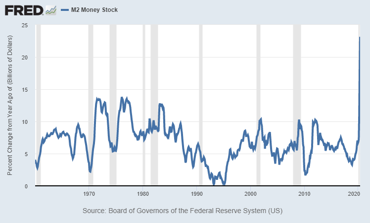 M2 Money Supply Growth