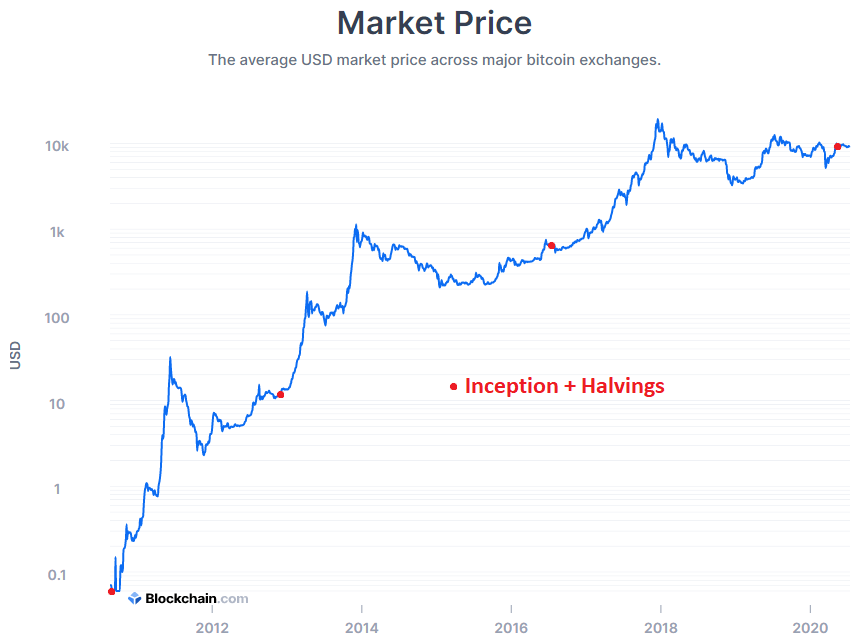 Invest in Bitcoin: Price History