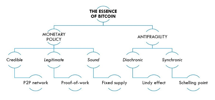 The essence of Bitcoin