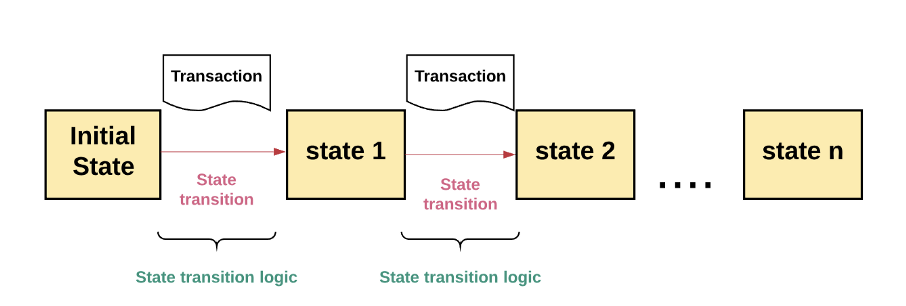 state transition logic