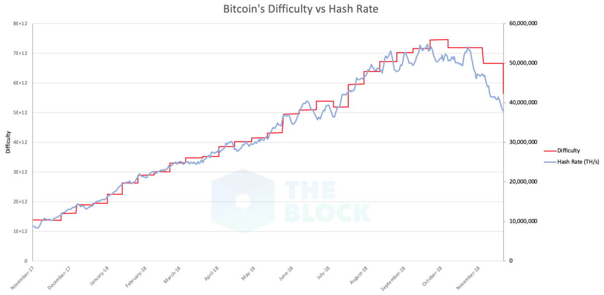 Bitcoin difficulty v hashrate
