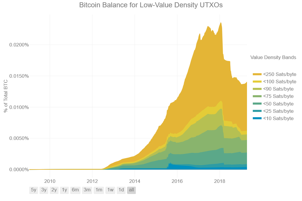 btc distribution for low value density UTXO's
