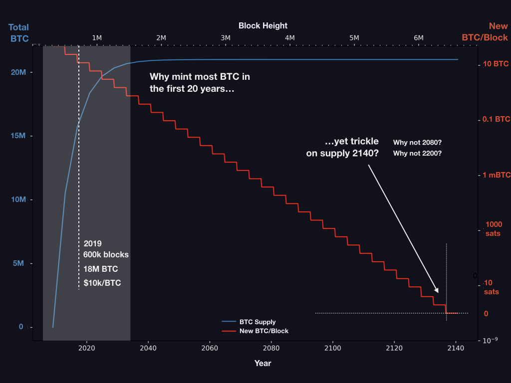 Plot of planned bitcoin money supply over time.