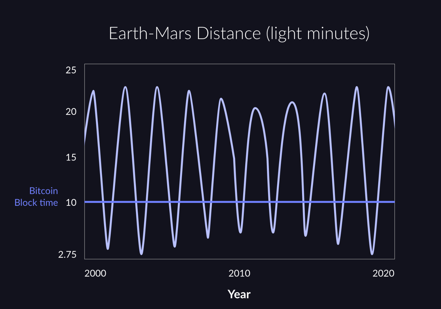 The distance between Earth & Mars varies between less than and much greater than the bitcoin block time.