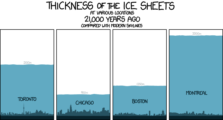 ice melting