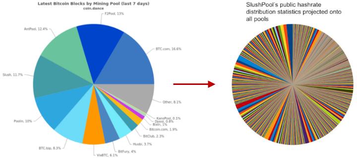 bitcoin pool distribution