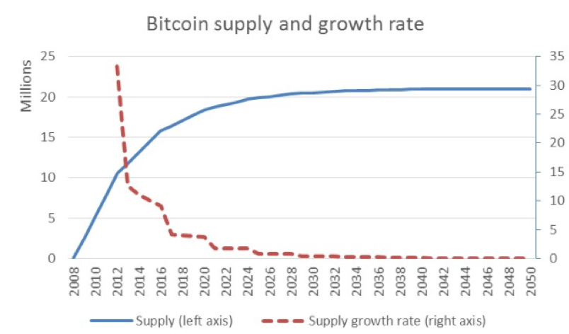 BTC Supply
