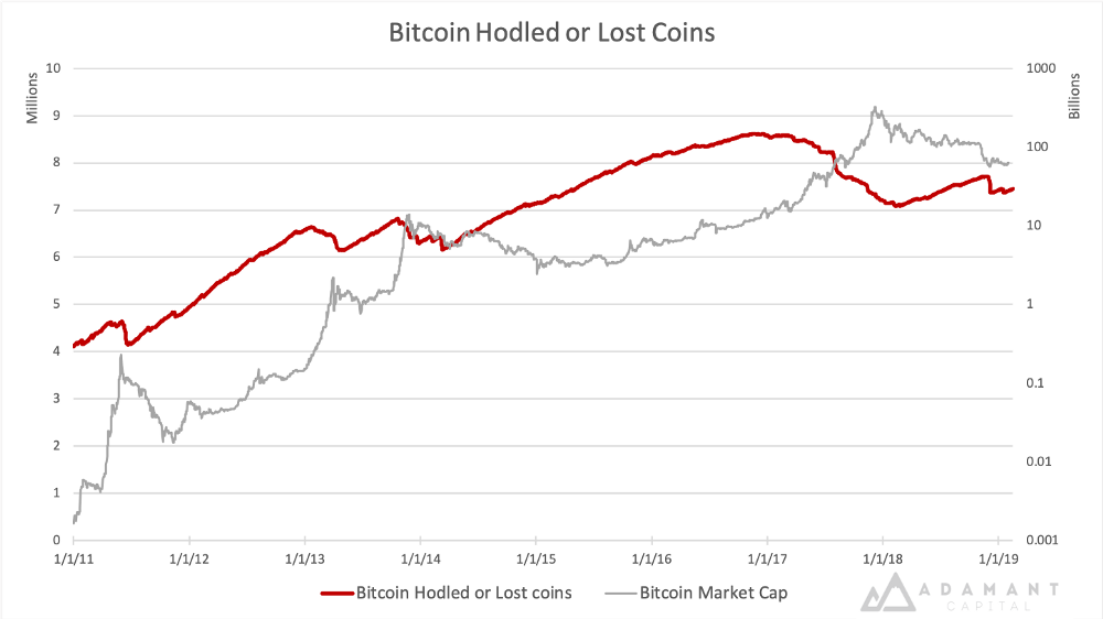 Bitcoin hodled or lost coins