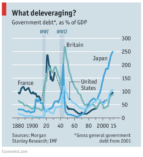 What deleveraging?