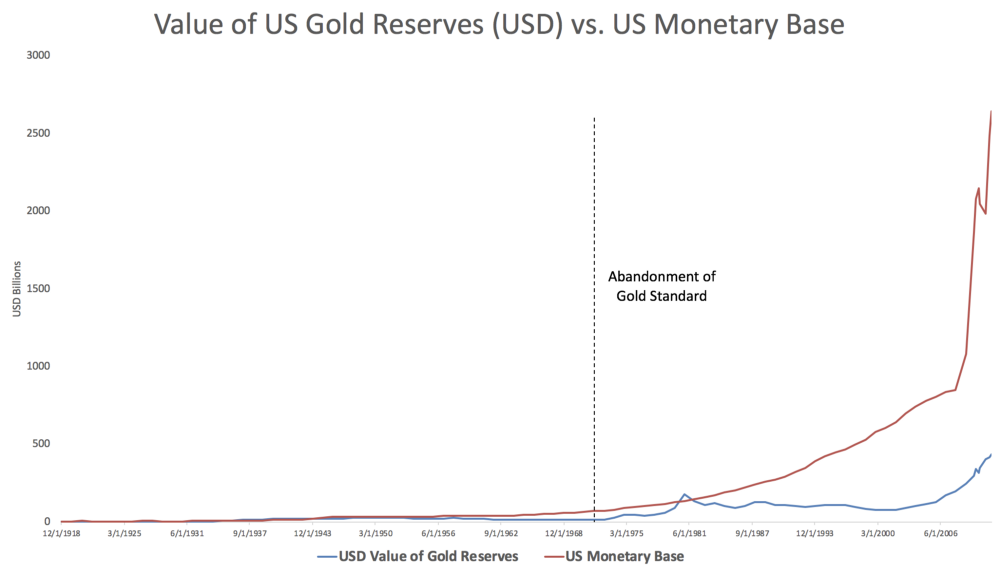 Chart of gold v money