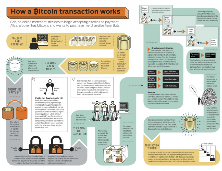 How a BTC transaction works