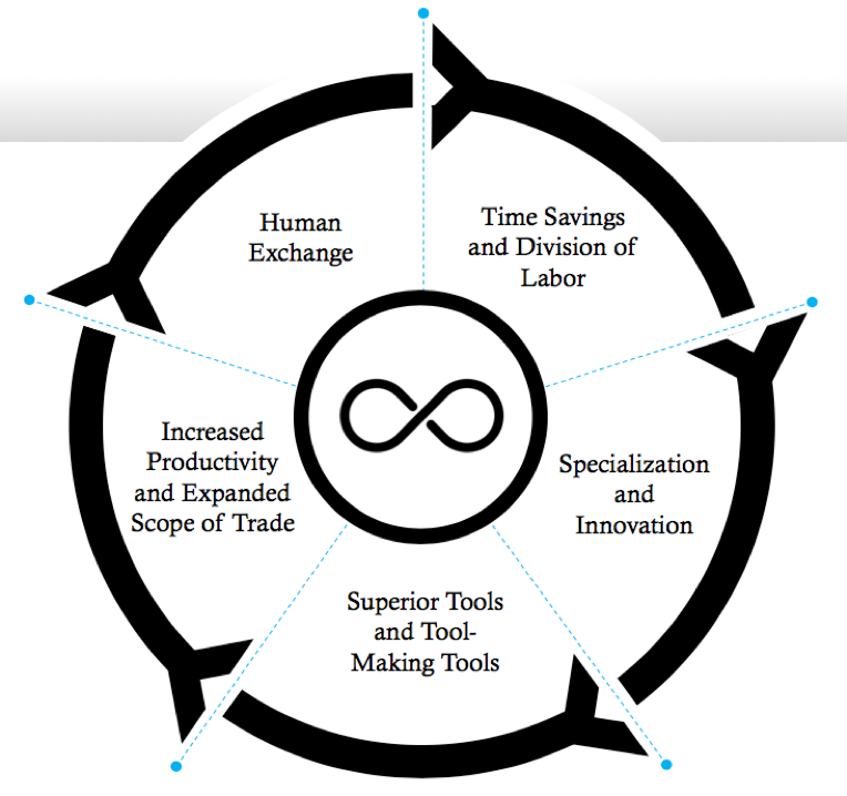 Human Exchange Cycle